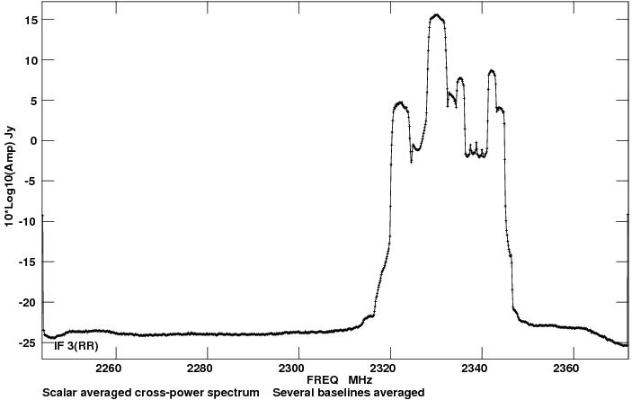 cross power spectrum